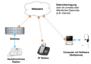 Infrastruktur VOIP-Endgeräte